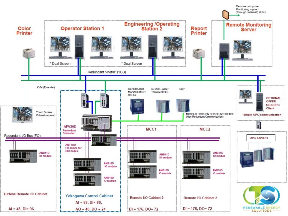 E&I System Architecture Concept