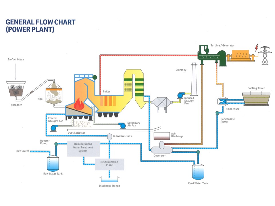 General Flow Chart (Power Plant)